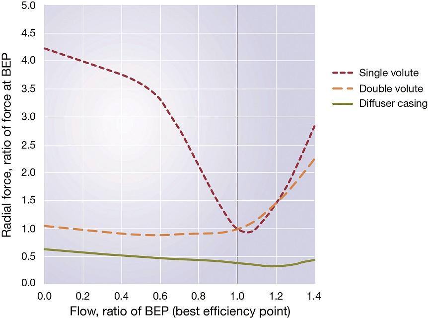 Vertical turbine sulphuric acid pump increases time between