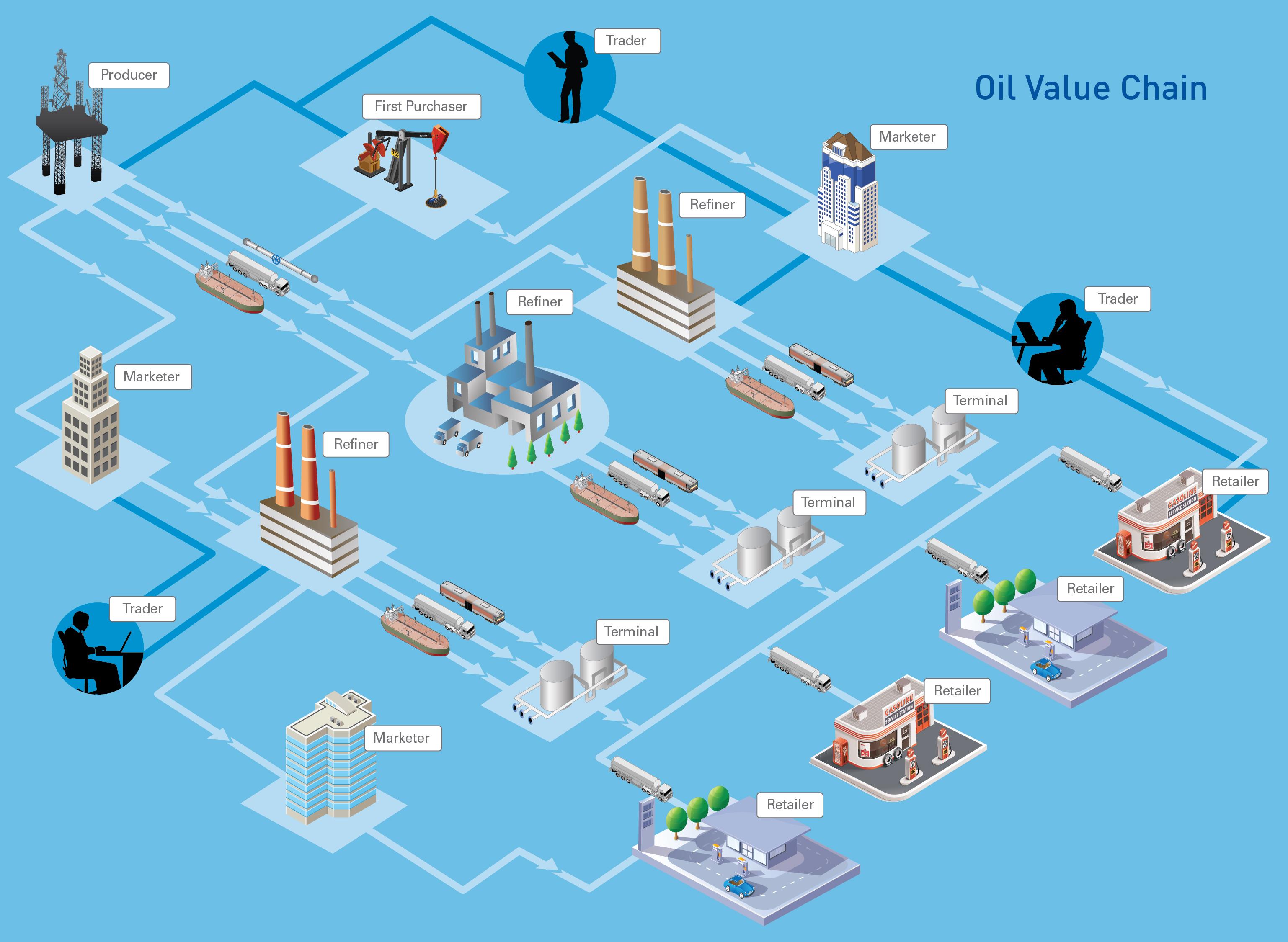 Oil Value Chain Diagram Hi