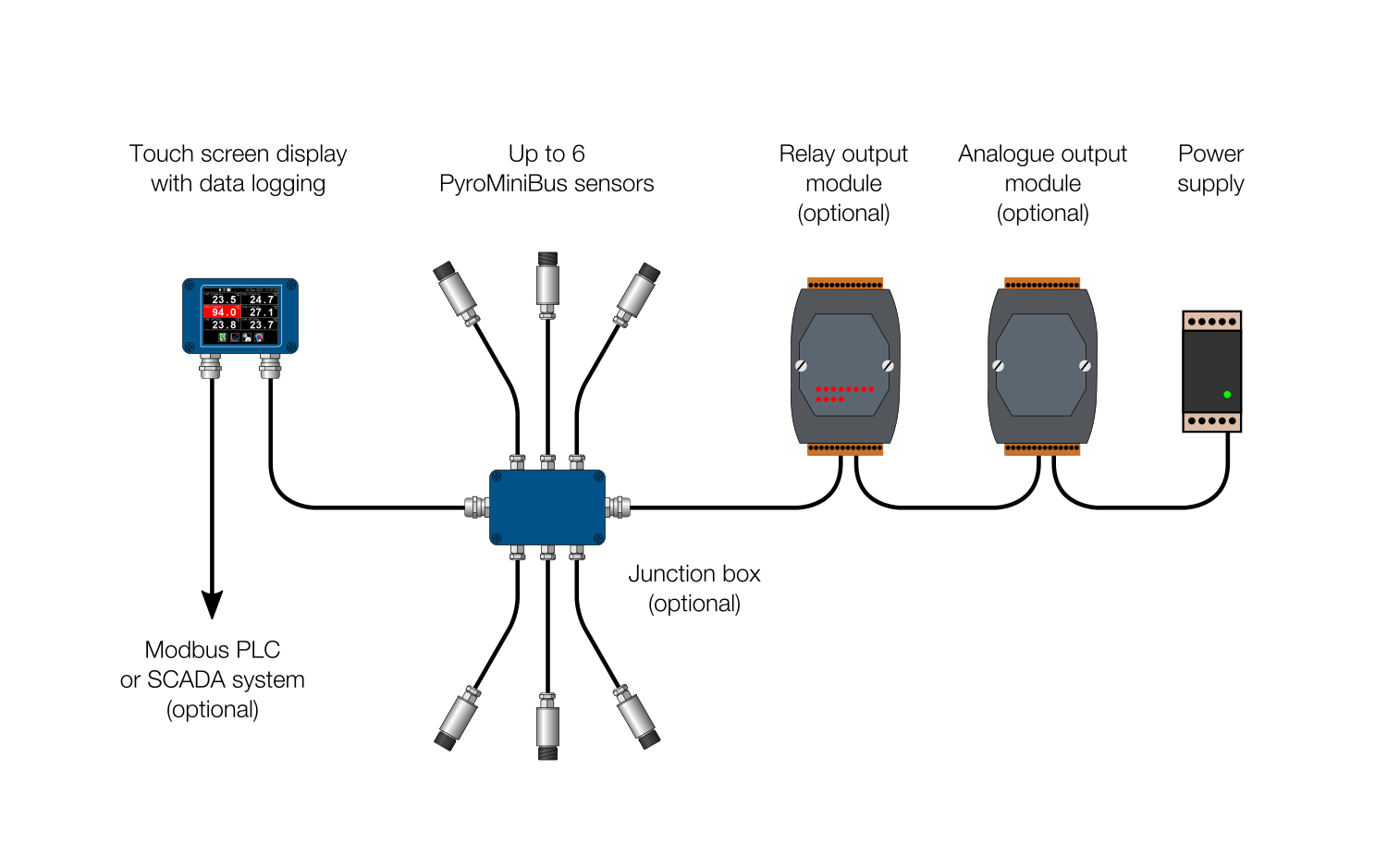 Pyrometer Simplifies Multi Point Temperature Monitoring Engineer Live Circuit System Of Infrared Sensors And Interface Modules Designed To Make Industrial Easier More Affordable