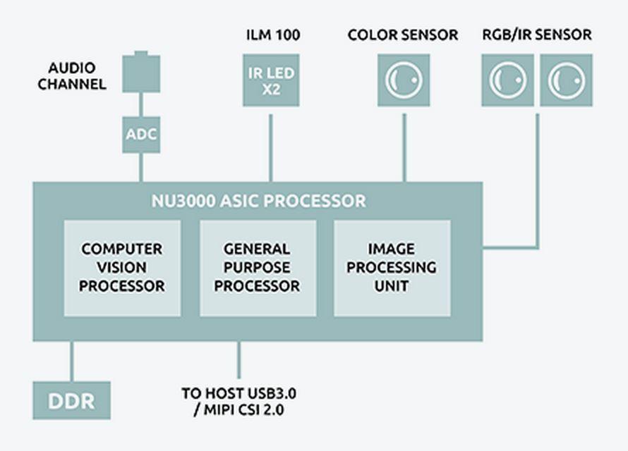 Smart sensor reference design for Project Tango | Engineer Live