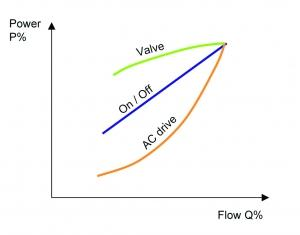 A graph describing how an ac drive is used to control the speed of an electrical motor