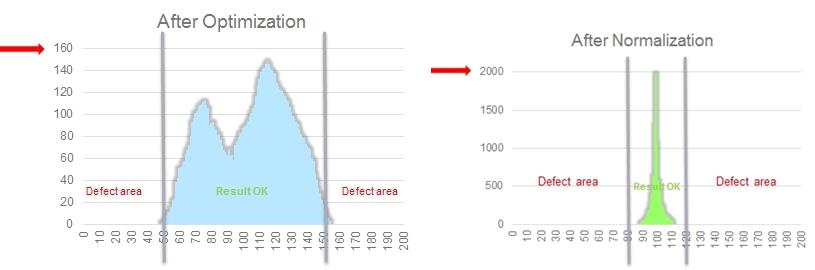 After optimisation and normalisation