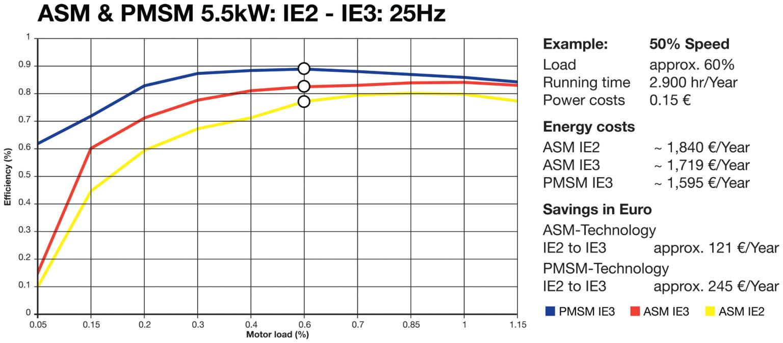 At 40% load PMSM IE3 motors can save up to 45% on energy costs compared to an ASM IE2 motor