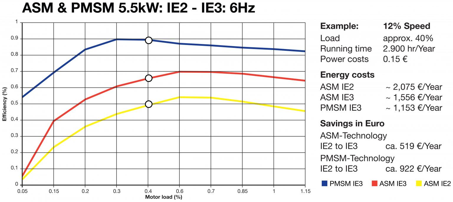At 60% load PMSM IE3 motors can save up to 15% on energy compared to an ASM IE2 motor