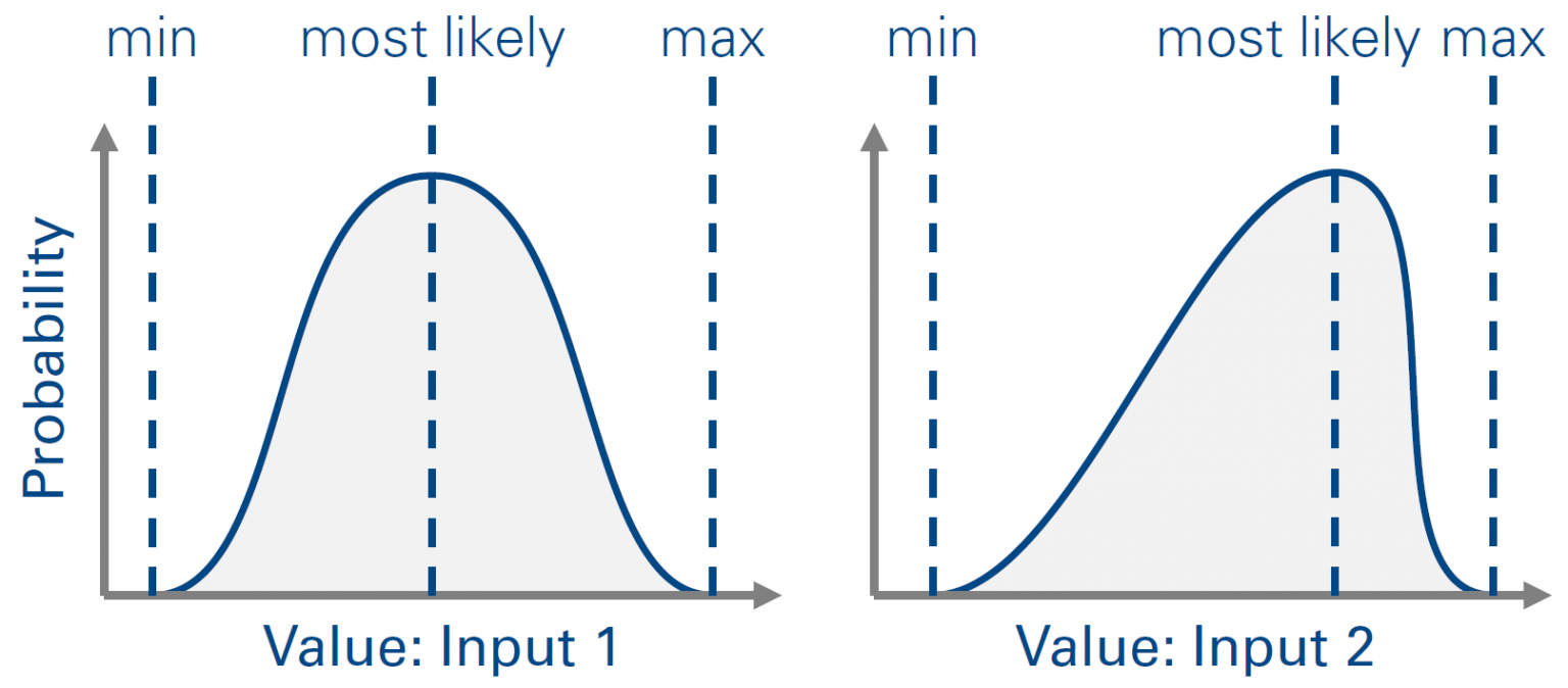 PERT distribution functions provide adequate uncertainty models set up from three input variables