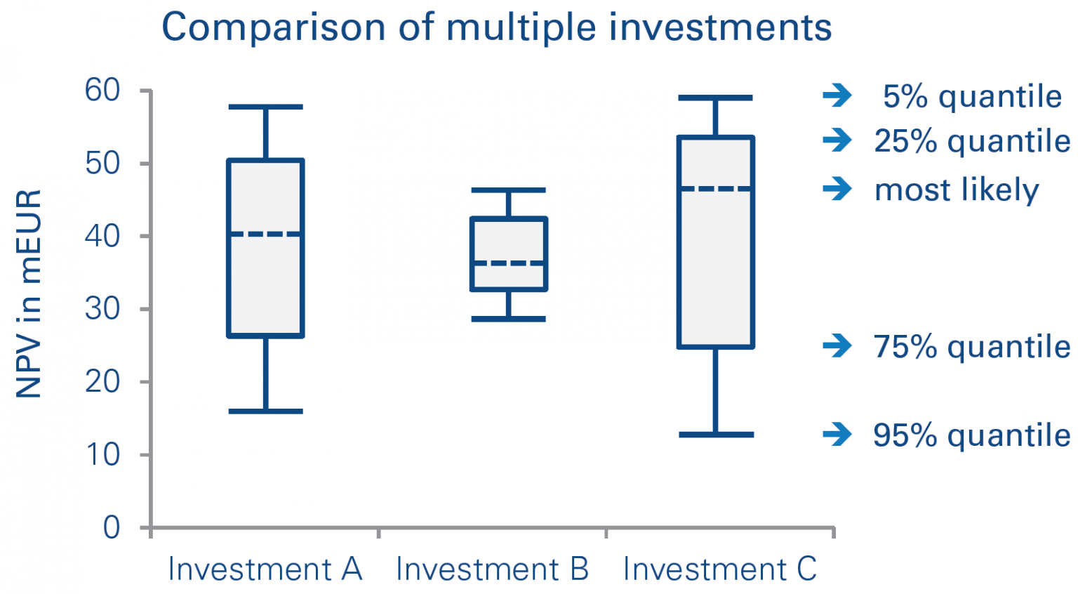 Investments with the highest-expected NPV may also provide the highest downside potential
