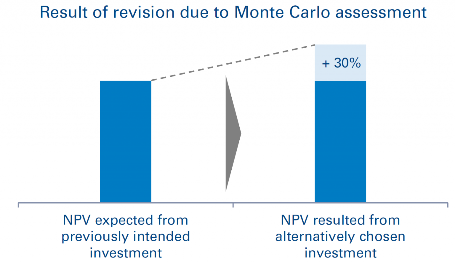 Using the presented approach, an additional 30% in NPV could be achieved compared to the previously planned investment