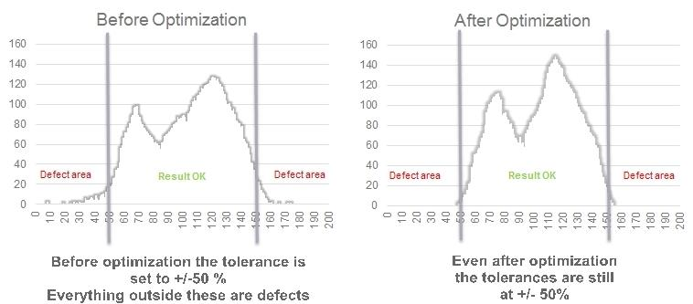 Before and after Optimisation