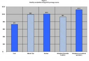 Bar chart highlighting that coal remains the lowest cost energy source for US residences
