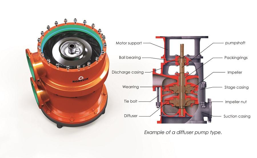 Schematic shows the structure of a diffuser pump
