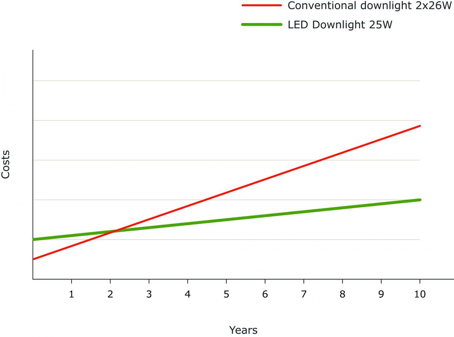 Downlight costs per year