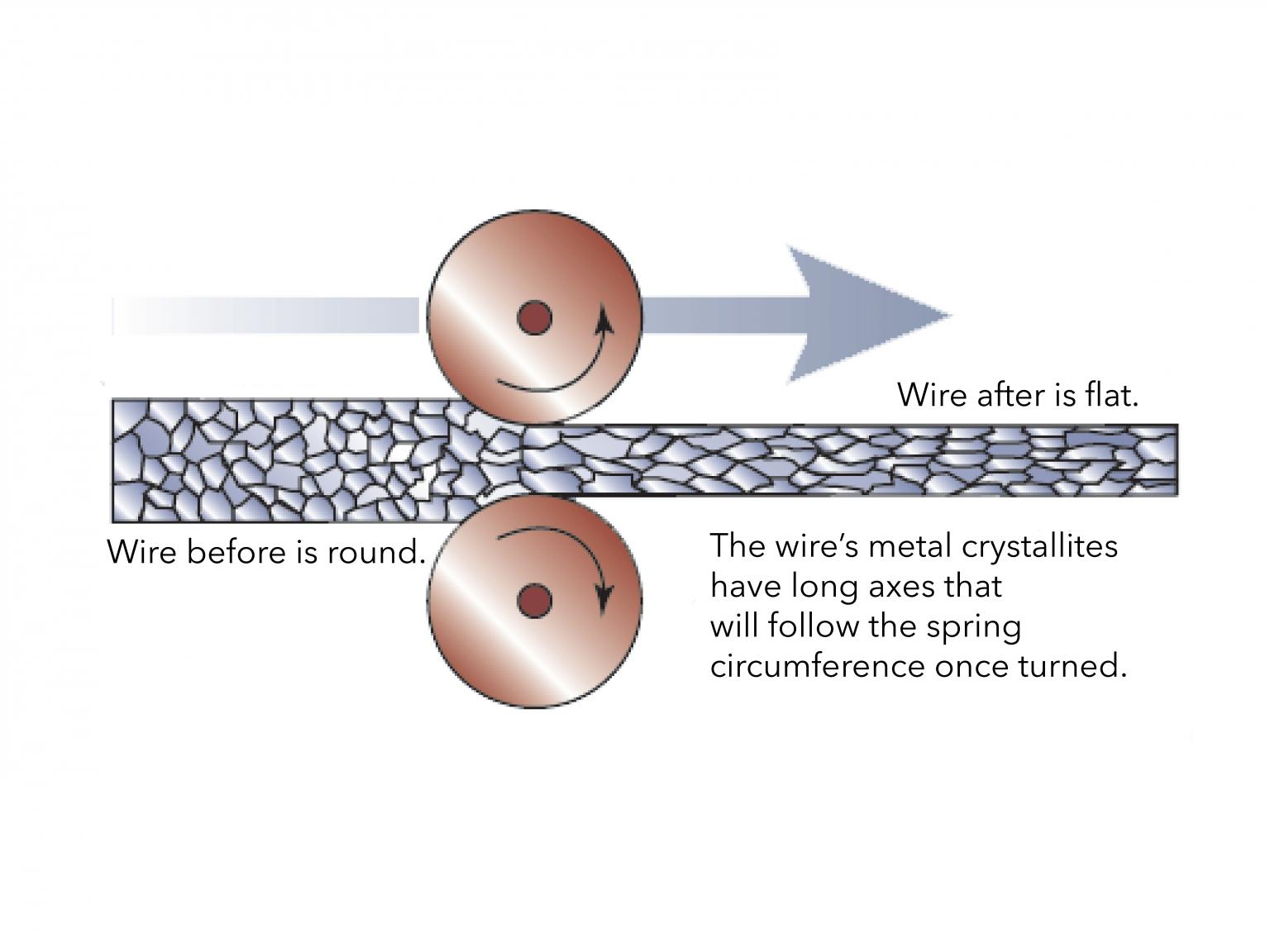 Ilustration shows how the edgewinding process works