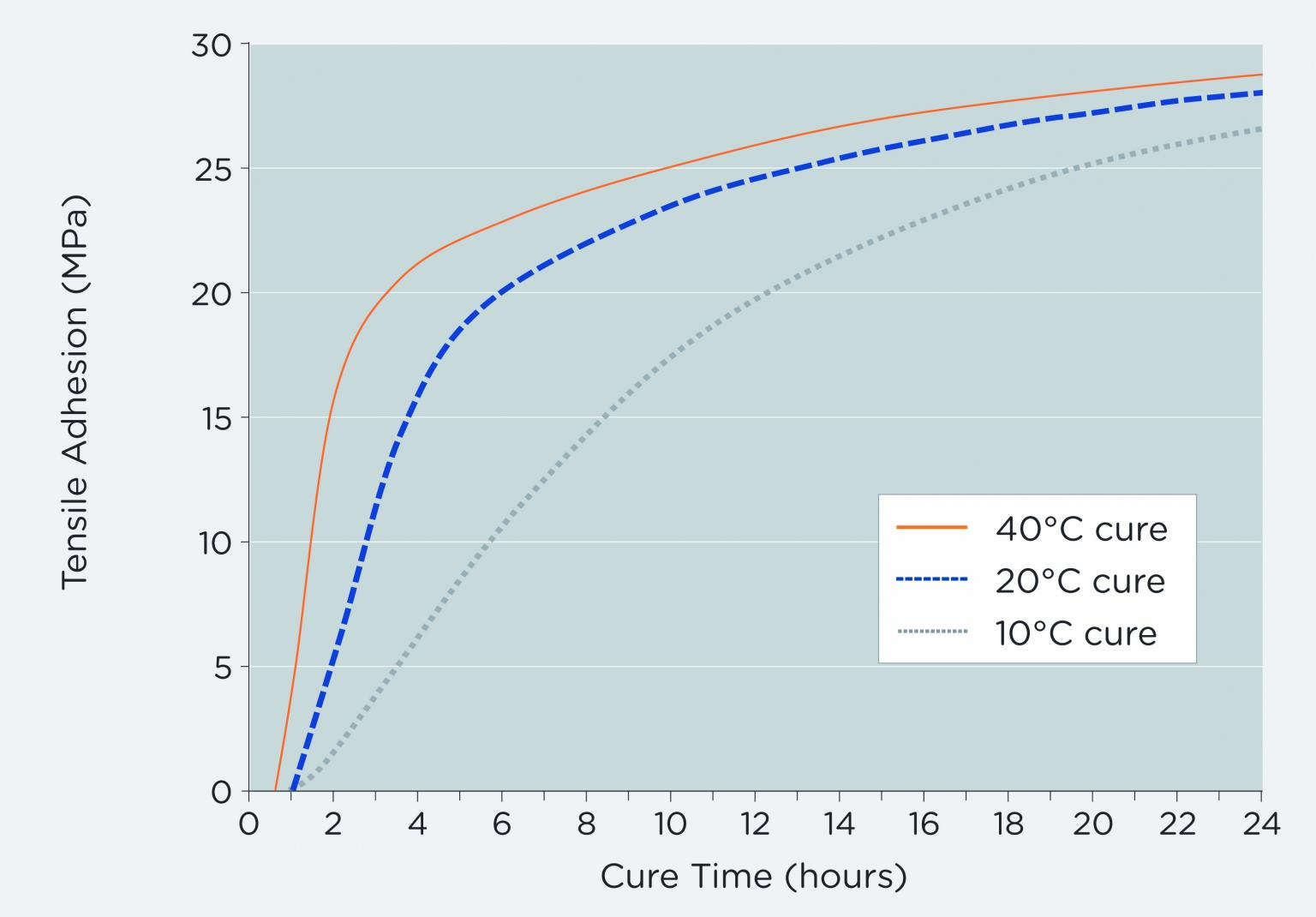 Belzona 1212 cures rapidly even in low temperatures