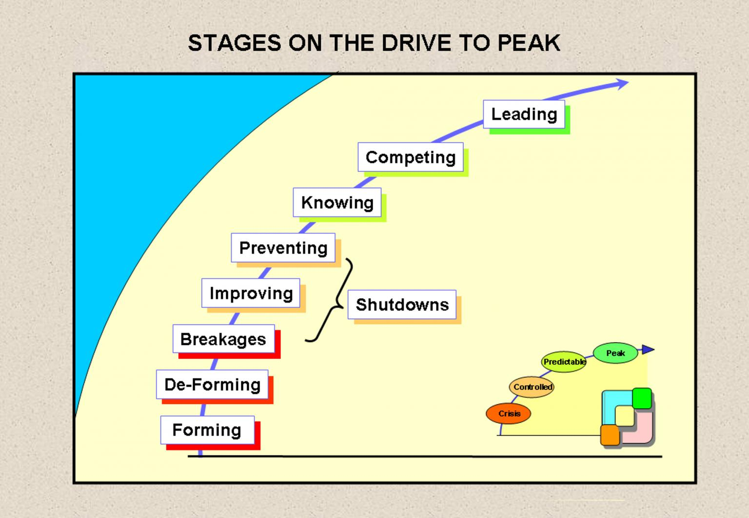 Fig. 2. Stages on the drive to peak