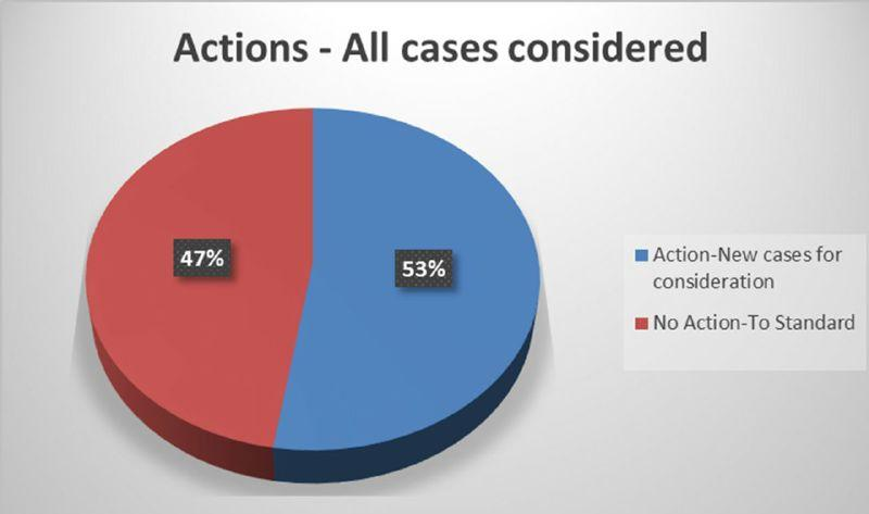 Fig. 5. A breakdown of the cases under consideration