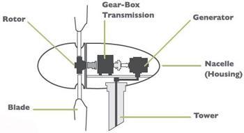 Figure 1: Wind turbine components [8].