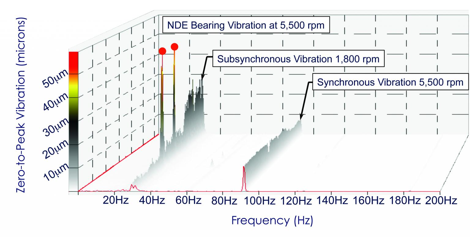 Waterfall spectrum showing subsynchronous vibrations at 30Hz with the original 5-pad tilt pad journal bearings