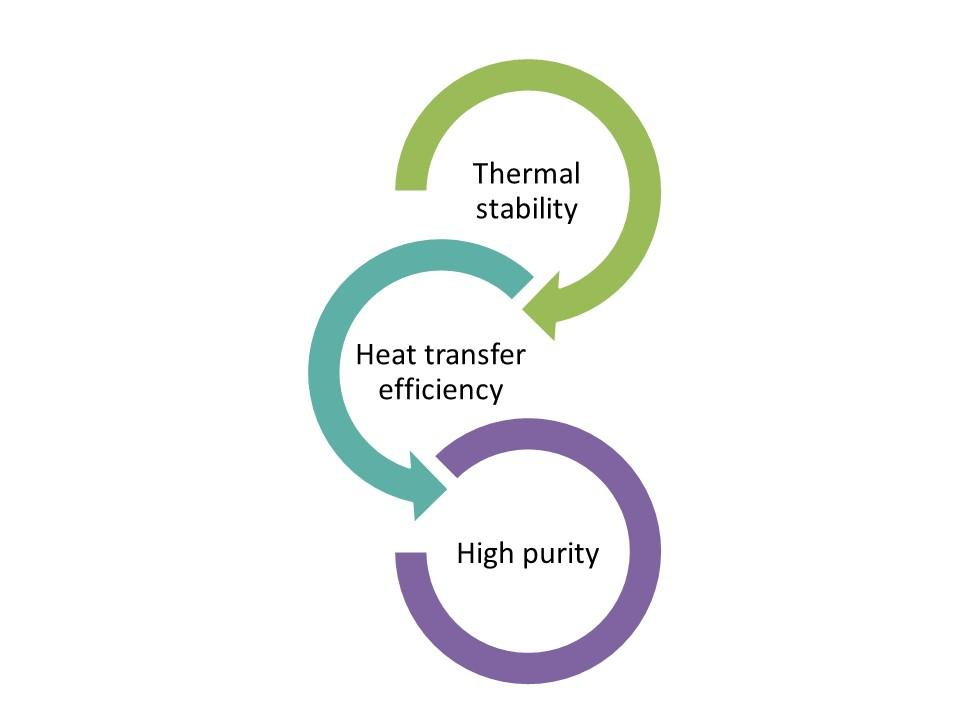 Figure 1. The key product features of a well-designed high temperature HTF.