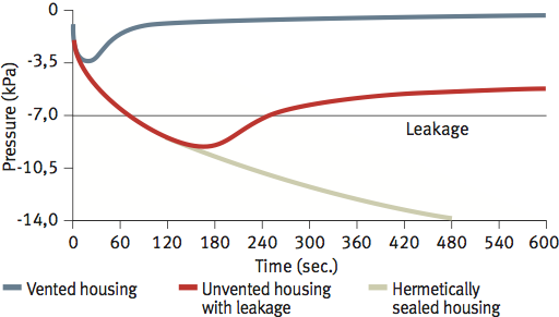 The graph shows the continuous buildup of negative pressure within a hermetically sealed housing. In unvented housings, as little as 7kPa of pressure can be enough to cause seals to fail after several temperature cycles. Vented housings equalise pressure and avoid seal leakage