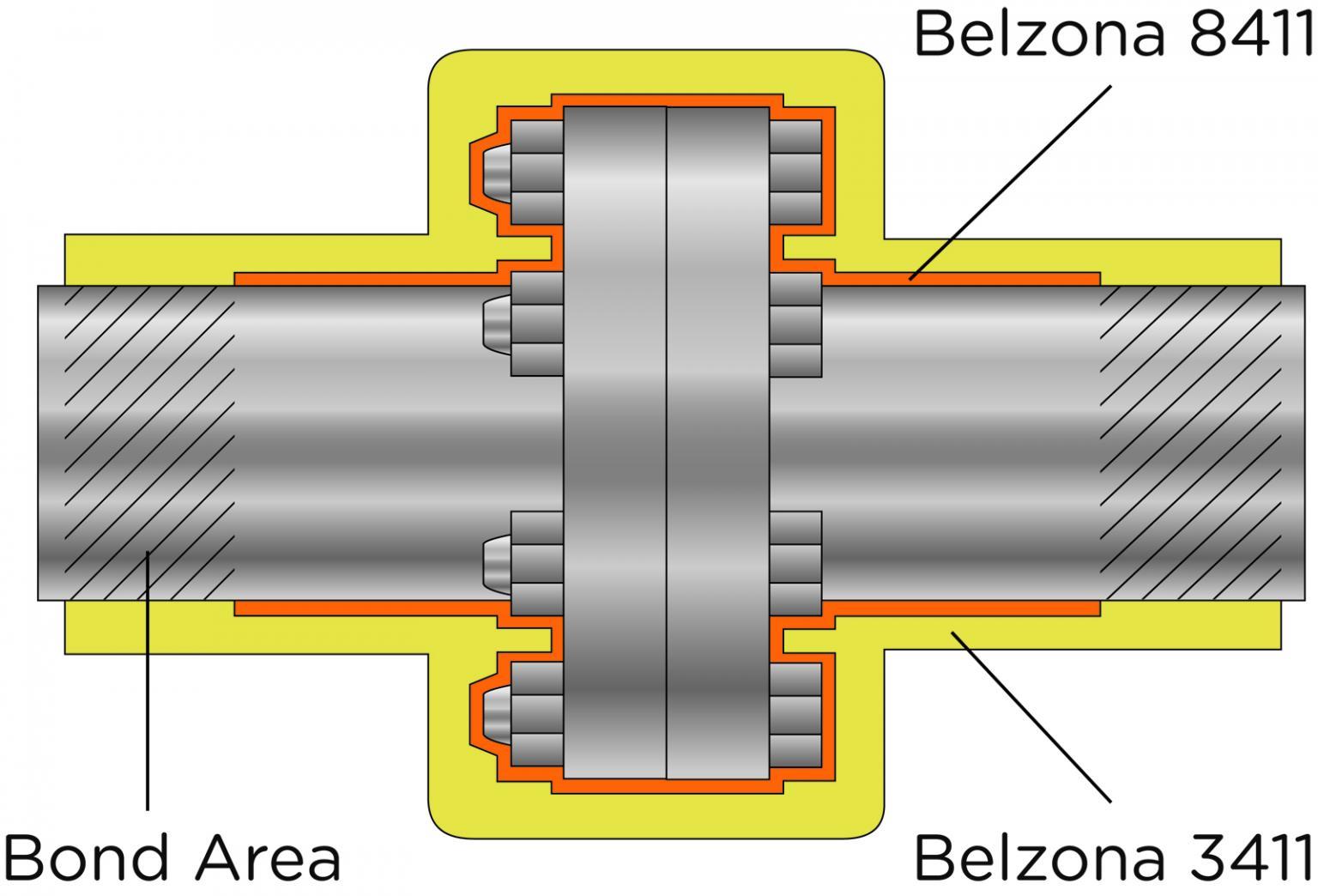 Belzona flange encapsulating system