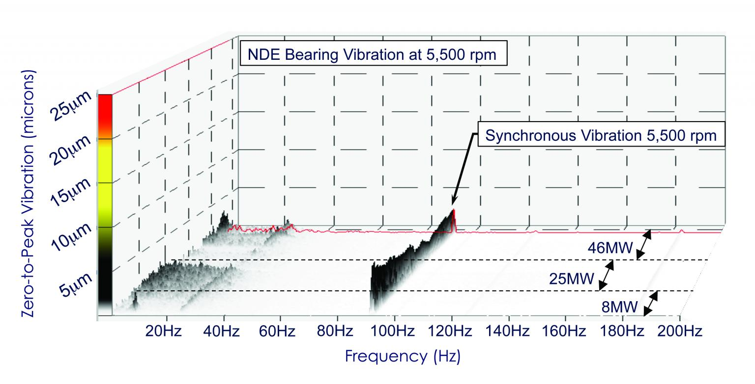Waterfall spectrum showing the elimination of subsynchronous vibrations with the ISFD design