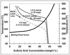 Use of zirconium to combat corrosive environments