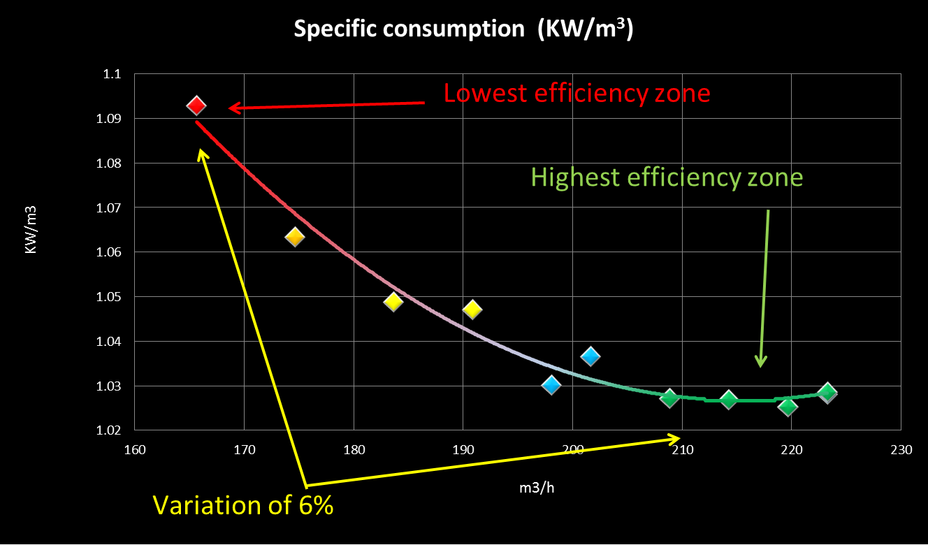 Graph 4: Power consumption KW/m3 depending on the flow