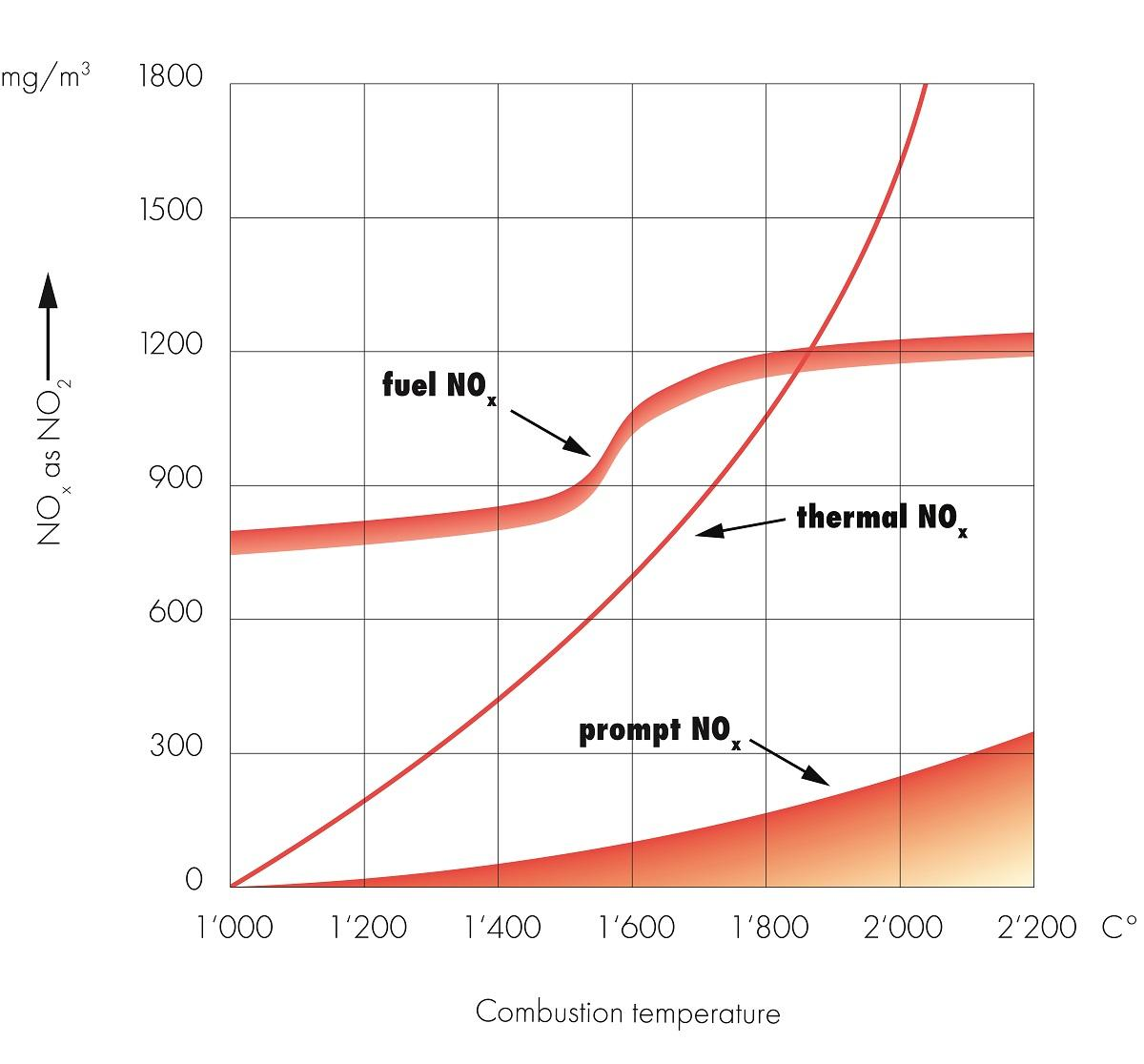 Influence of temperature on NOx formation