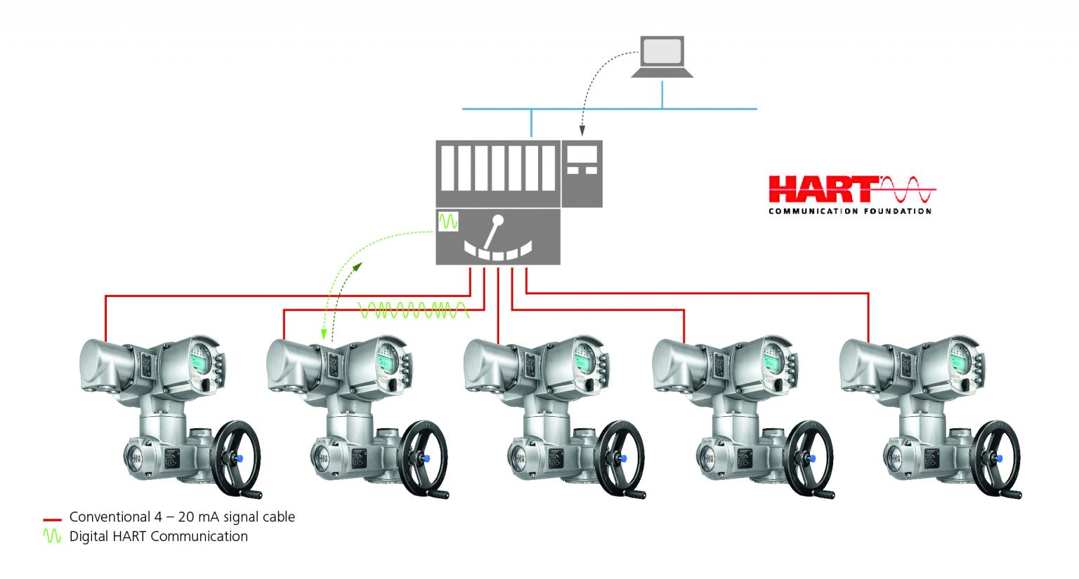 AUMA has supplied more than 300 HART-equipped electric actuators to the Pengerang cogeneration plant