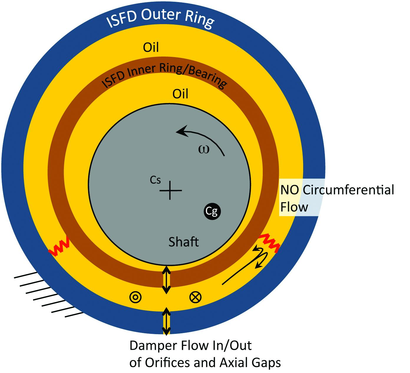Fig. 2. ISFD Design