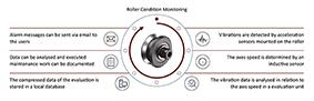 Güdel's Condition Monitoring package uses accelerometers to detect vibration caused by damage in the rolling elements