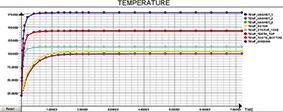 Temperature versus time