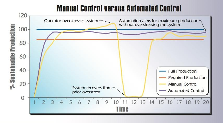 Graph demonstrating the productivity benefits available by using automation rather than a, perhaps overenthusiastic, manual operator