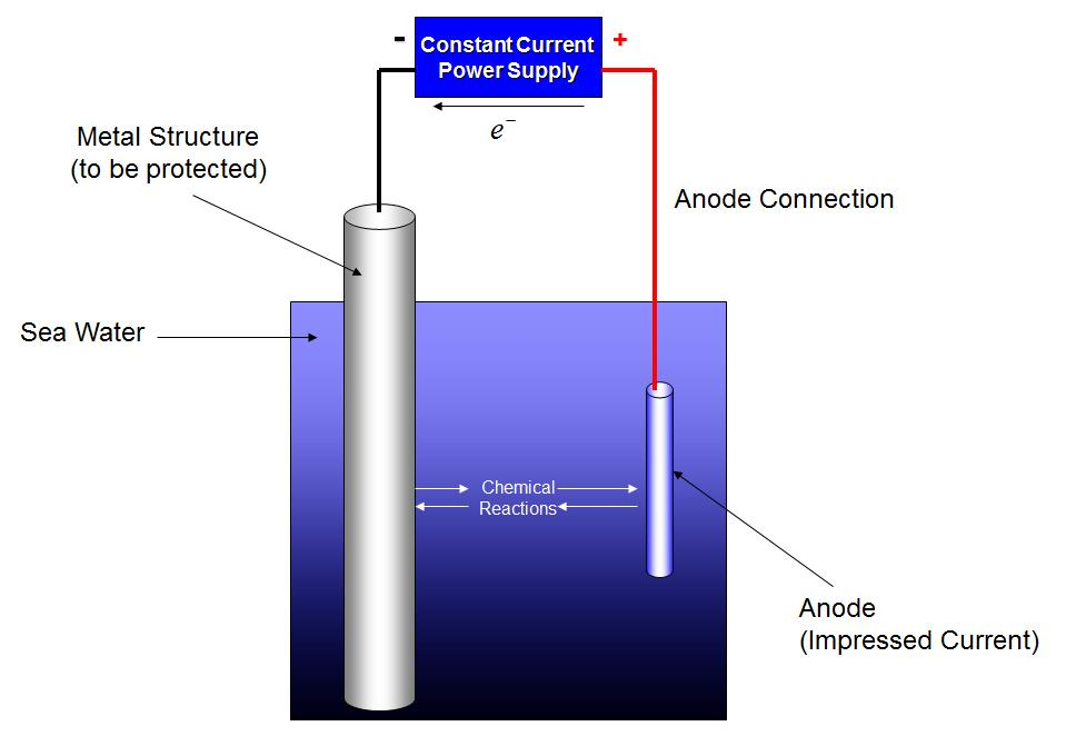 Prevention of Corrosion - Impressed Current