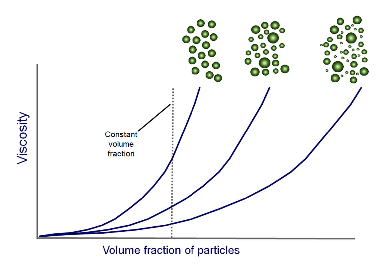 Particle size distribution is just one of the parameters that can influence the viscosity of suspensions