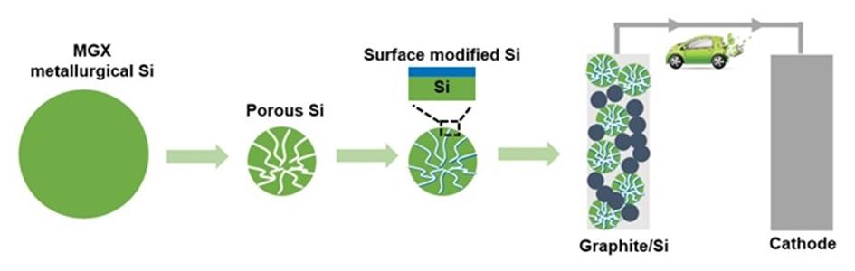 Fabrication and evaluation of Si-based anode for Li-ion batteries