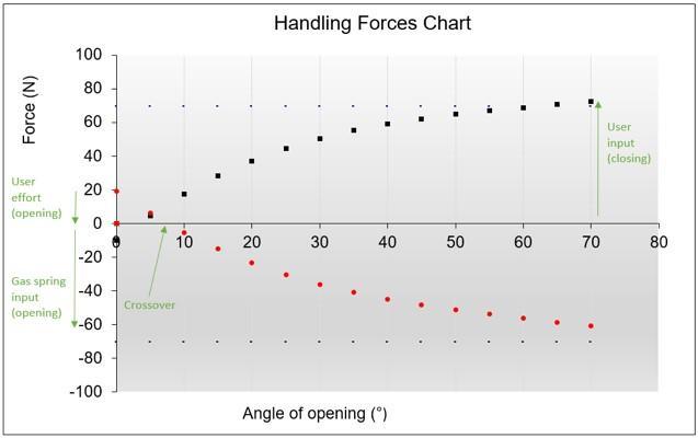 Figure Four: Simple Moment Balance B