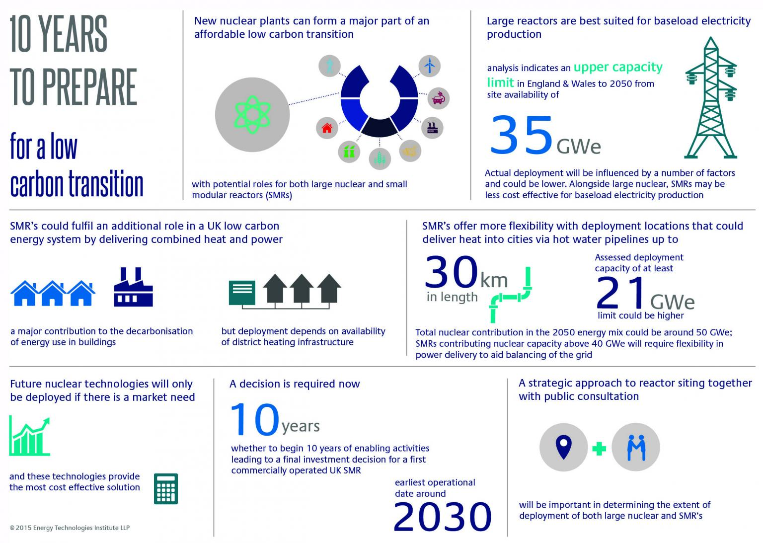 Infographic shows what the ETI regards as the future potential of nuclear