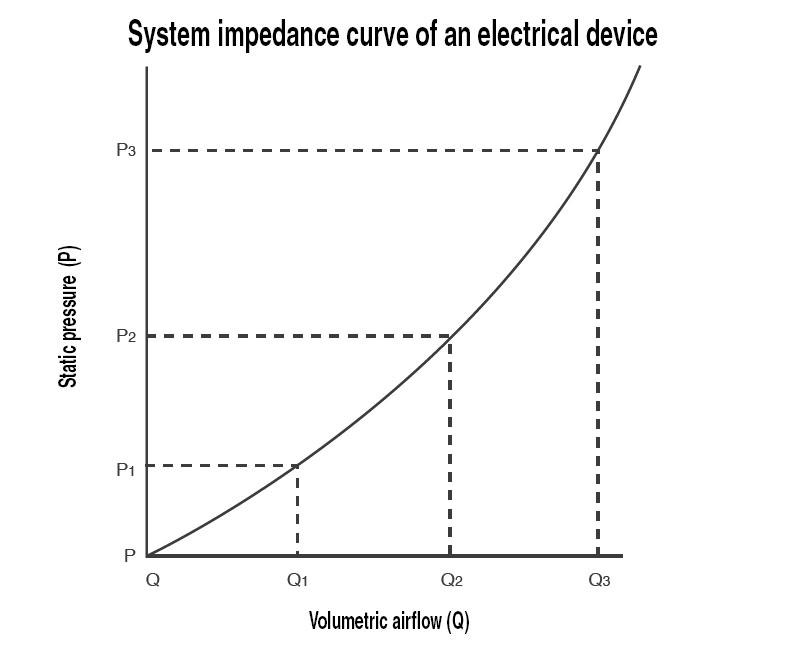 Usual system impedance curve of an enclosure of an electric system