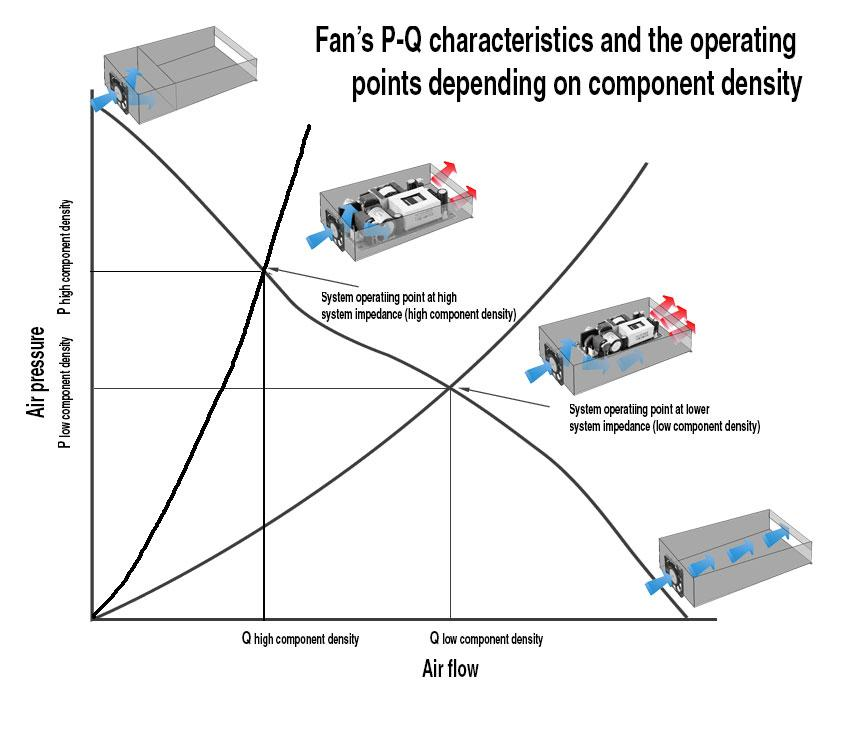 The operating point is determined by the component packing density