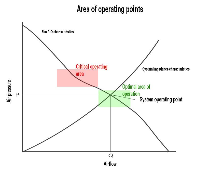 Critical and optimal area of operation