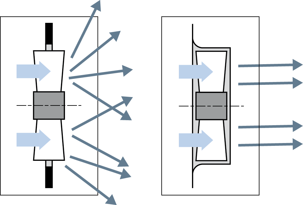 Axial fan installation without a fan housing means major airflow losses (left). A fan housing can considerably increase air performance in the operating range