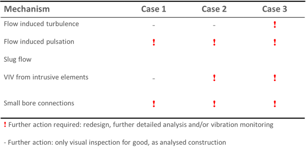 Table 1. Results from EI guidelines assessment of three operating conditions for pipe section considered