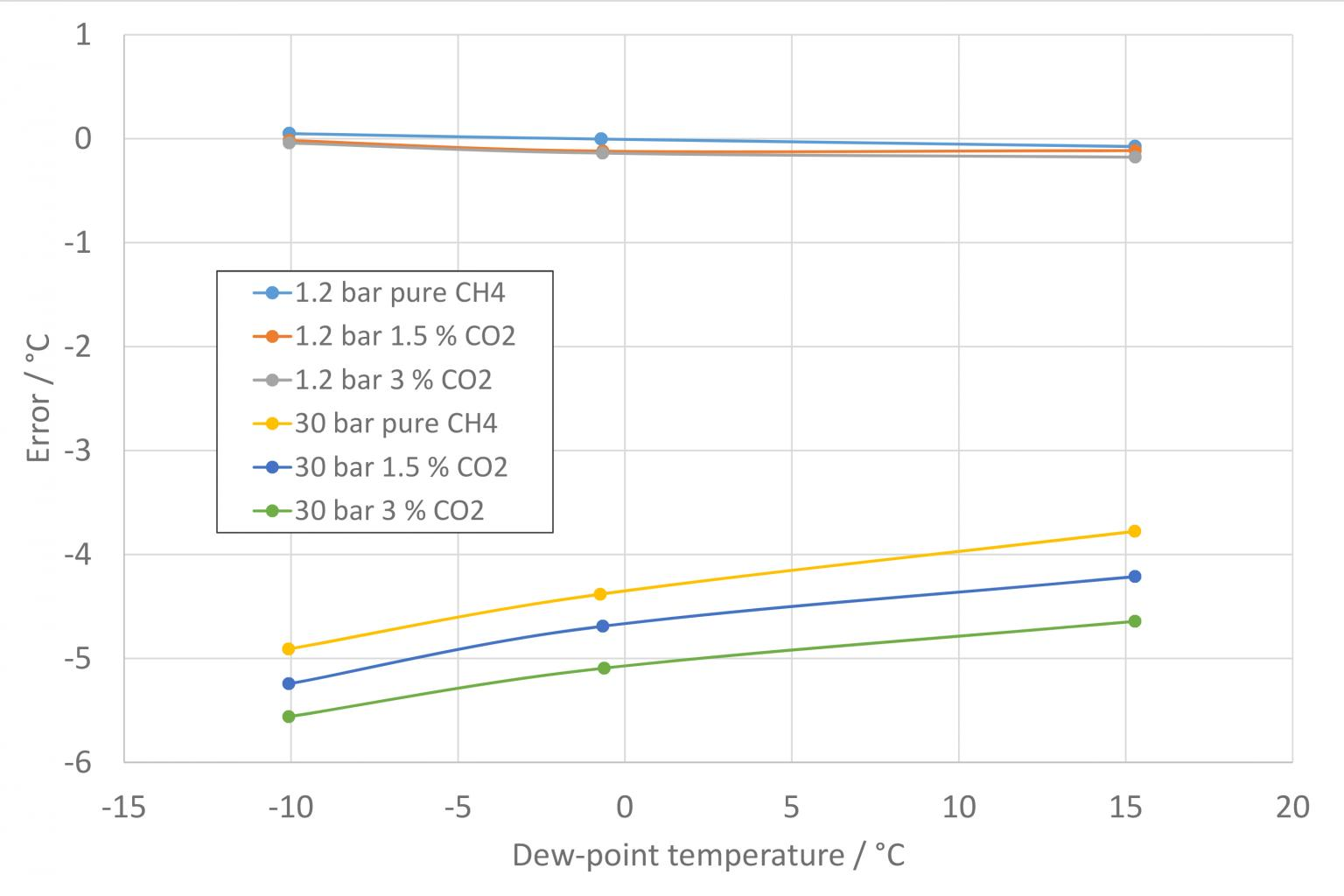 Graph for one sensor type (polymer impedance sensor) illustrating dependence of sensor reading on gas pressure, and on composition (here in methane with varying small amounts of carbon dioxide)
