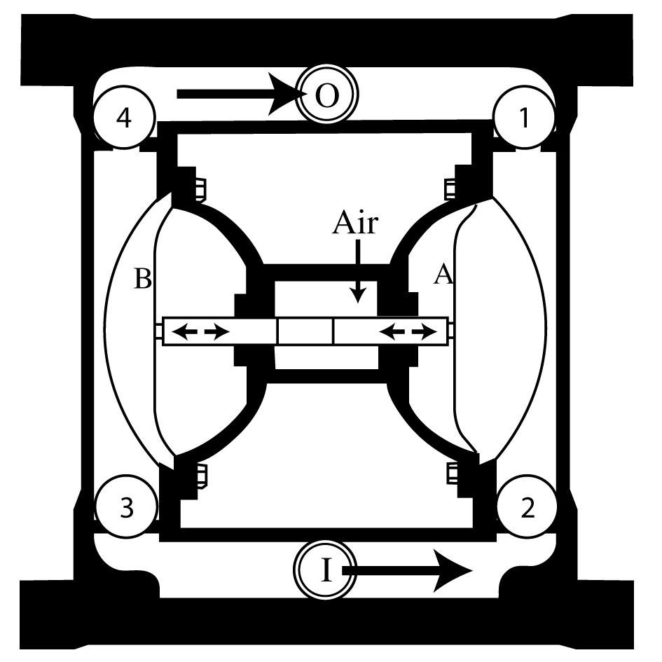 Principles of operation of AODD pumps