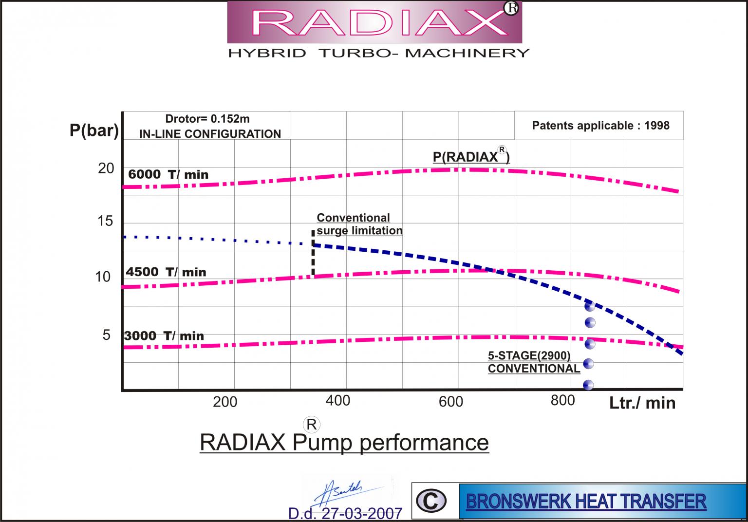 Radiax Pump performance