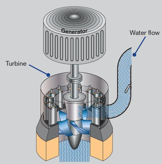 A hydraulic turbine converts the energy of flowing water into mechanical energy. A hydroelectric generator converts this mechanical energy into electricity