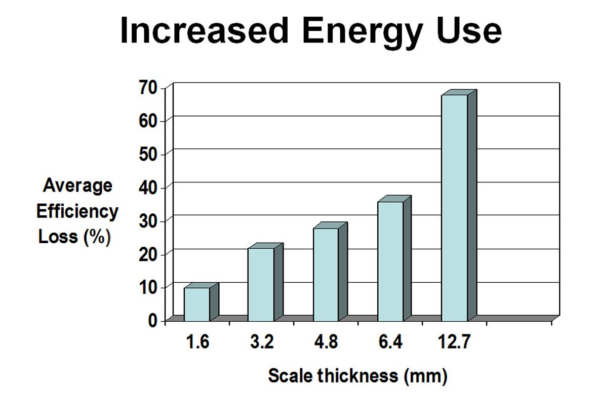 Small increases in scale thickness within a boiler result in large increases in energy use
