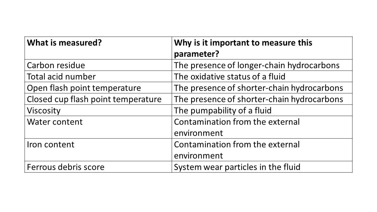 Table 1. What tests are performed on a heat transfer fluid.