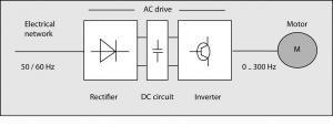 A diagram showing an ac drive converting the frequency of the network